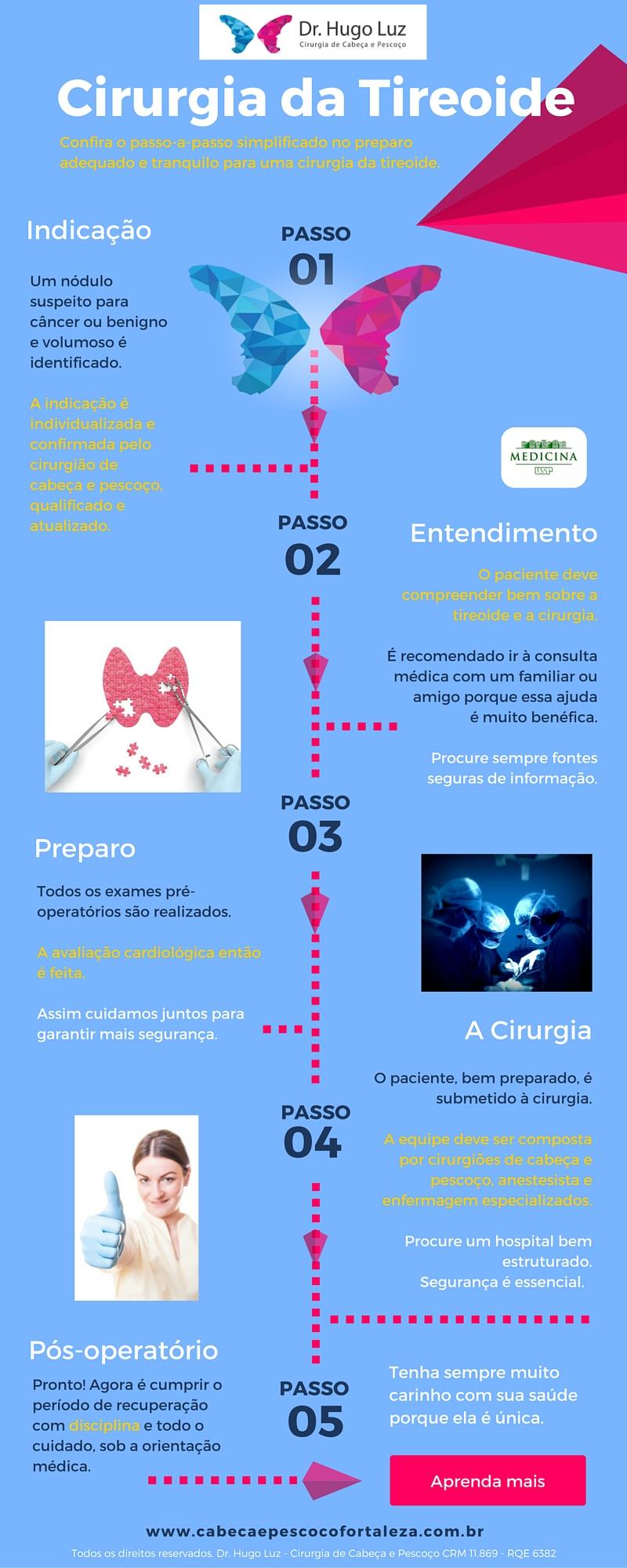 [Infográfico] Cirurgia da Tireoide